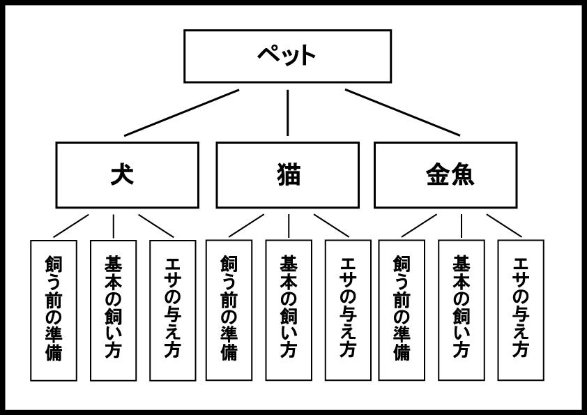 ブログのカテゴリーのイメージ図