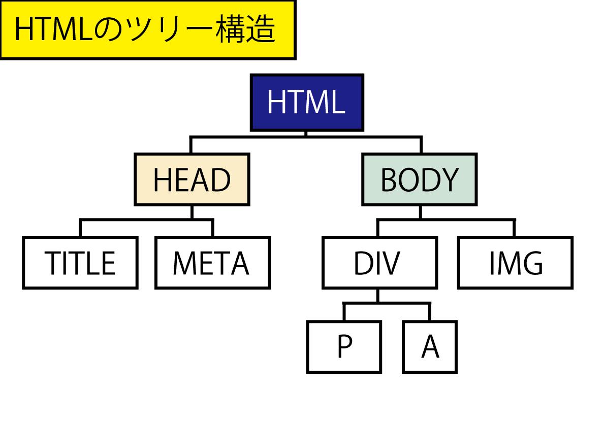 htmlのツリー構造図